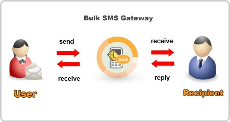 2 Way SMS